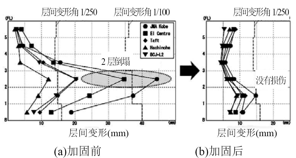 加固前后结构在地震作用下的最大层间位移弹塑性时程分析结果