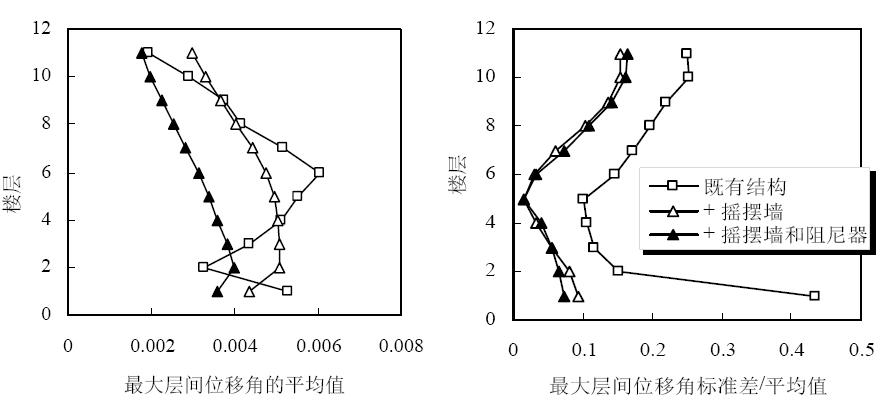加固前后结构的地震响应及其离散性