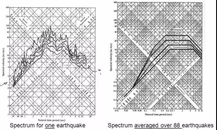 这几次地震,推动了结构抗震设计历史的进程!图片