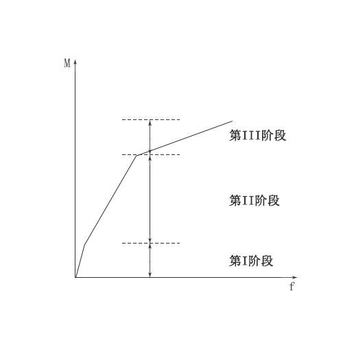 曲线跨中弯矩挠度v曲线大学生方案设计图片