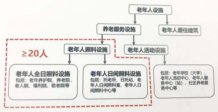 《建筑设计防火规范》修订条文适用的范围