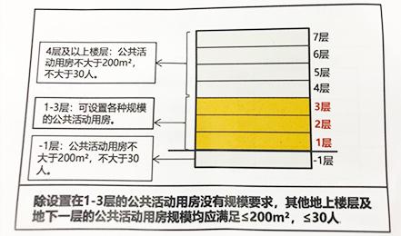 4层——设置公共活动用房有限制