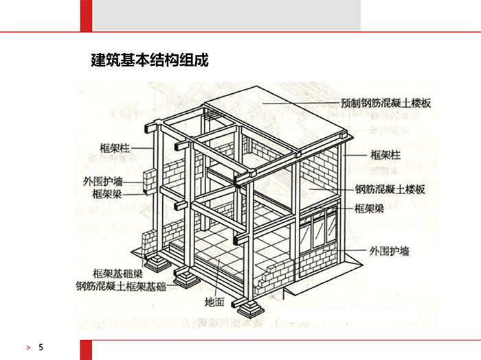 民用建筑简介